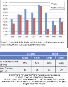 השוואת סוגי מכשירי לייזר להסרת שיער